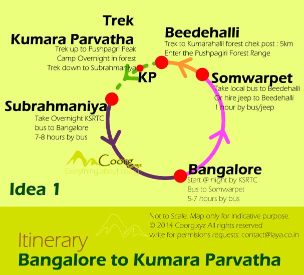Kumara Parvatha Trek