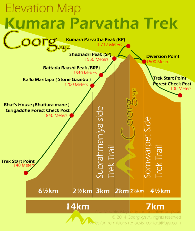 Kumara Parvatha Trek Route's Elevation Map
